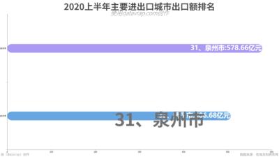 2020上半年主要进出口城市出口额排名