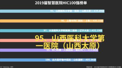 2019届智慧医院HIC100强榜单