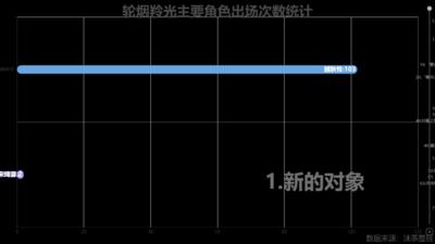 轮烟羚光主要角色出场次数统计