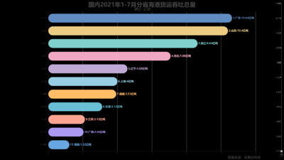 国内2021年1-7月分省海港货运吞吐总量