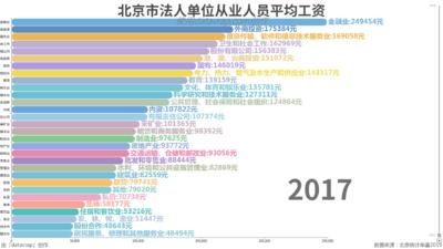 北京市法人单位从业人员平均工资