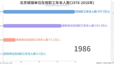 北京城镇单位在岗职工年末人数(1978-2018年)