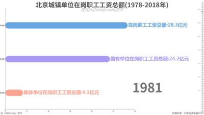 北京城镇单位在岗职工工资总额(1978-2018年)