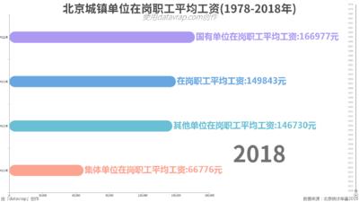 北京城镇单位在岗职工平均工资(1978-2018年)