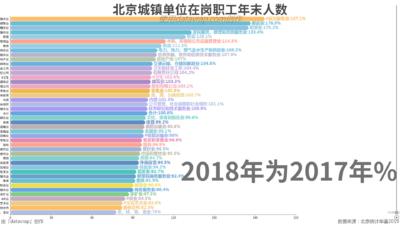 北京城镇单位在岗职工年末人数