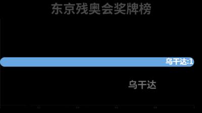 东京残奥会奖牌榜