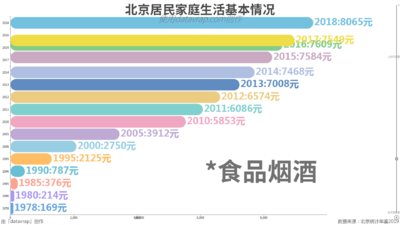 北京居民家庭生活基本情况