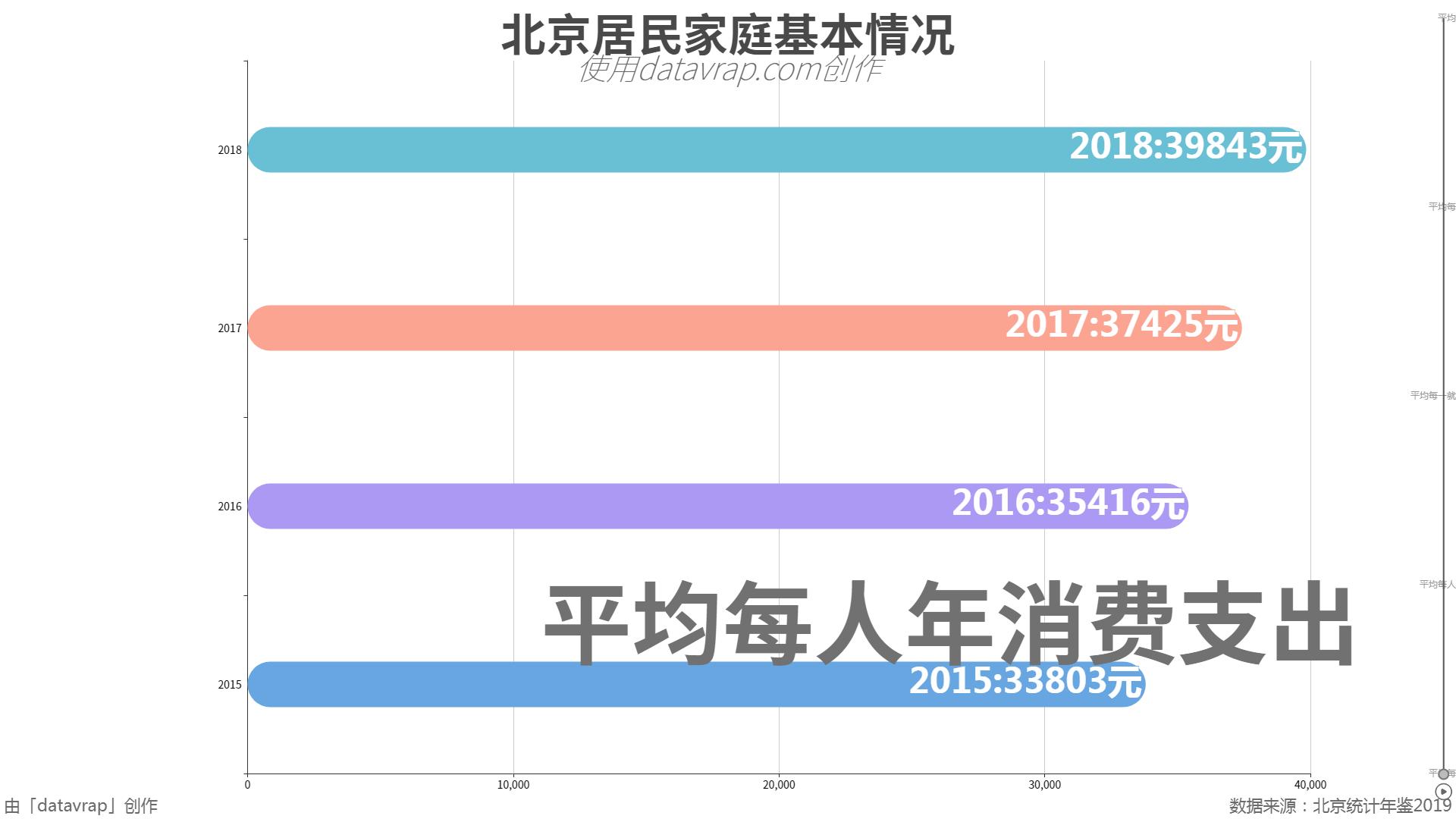 北京居民家庭基本情况