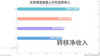 北京居民家庭人均可支配收入