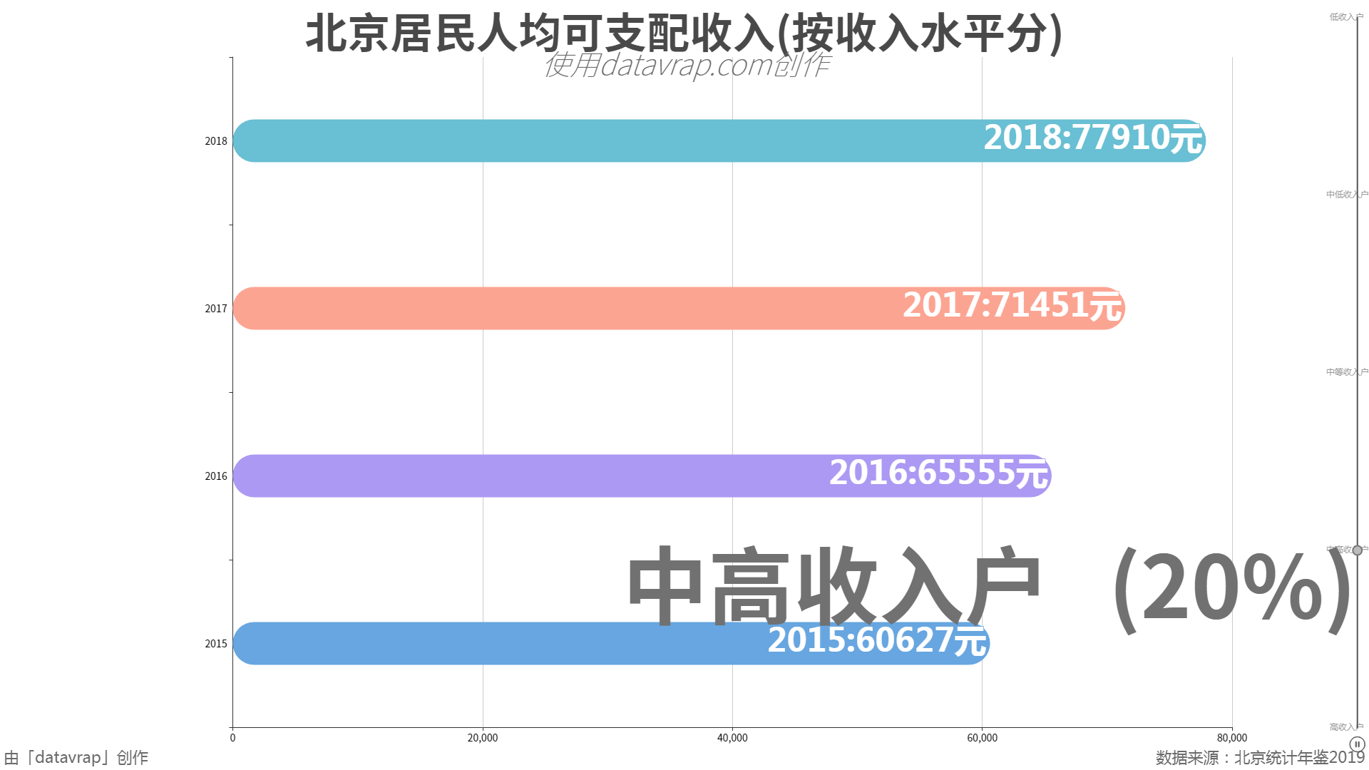 北京居民人均可支配收入(按收入水平分)