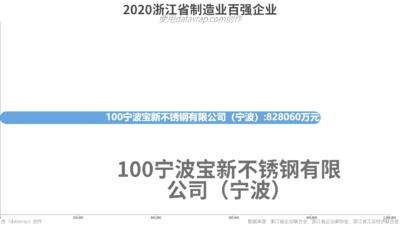 2020浙江省制造业百强企业