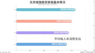 北京城镇居民家庭基本情况