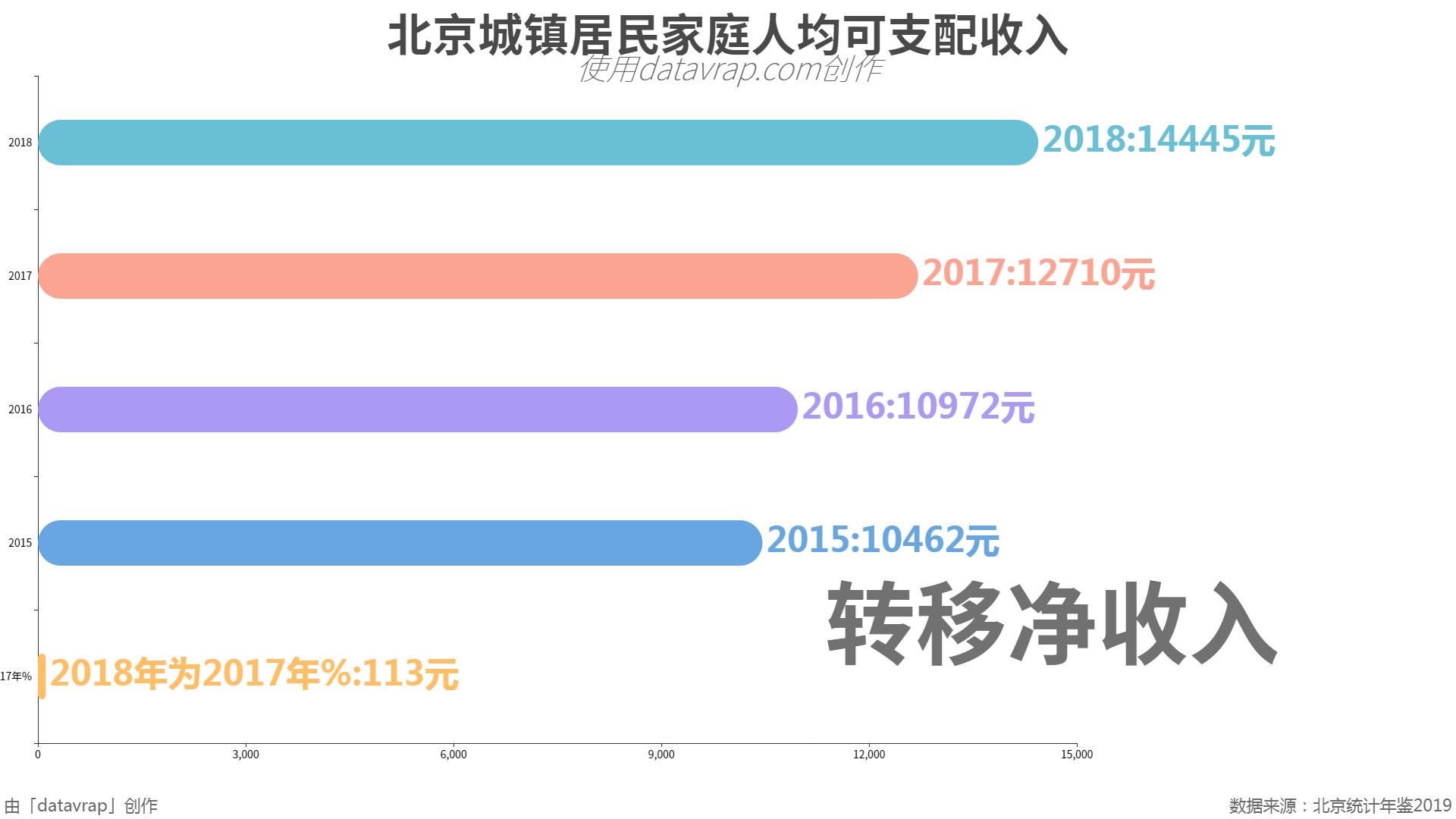 北京城镇居民家庭人均可支配收入