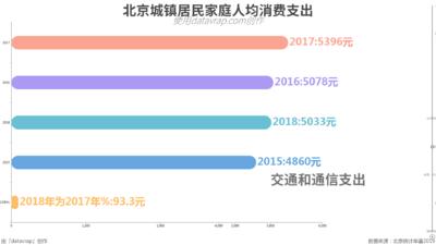 北京城镇居民家庭人均消费支出