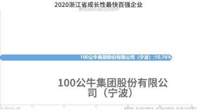 2020浙江省成长性最快百强企业