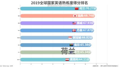 2019全球国家英语熟练度得分排名