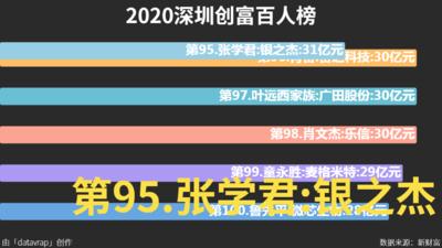 2020深圳创富百人榜