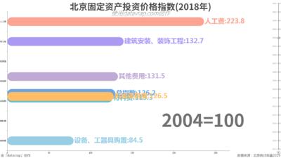 北京固定资产投资价格指数(2018年)