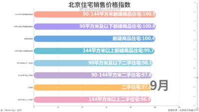 北京住宅销售价格指数