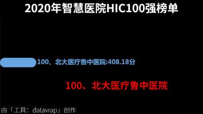 2020年智慧医院HIC100强榜单
