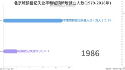北京城镇登记失业率和城镇新增就业人数(1979-2018年)
