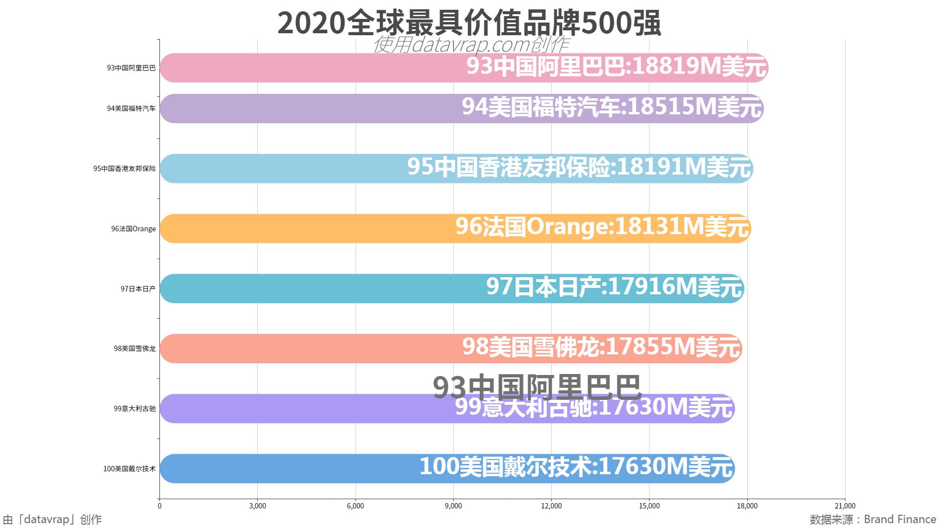 2020全球最具价值品牌500强