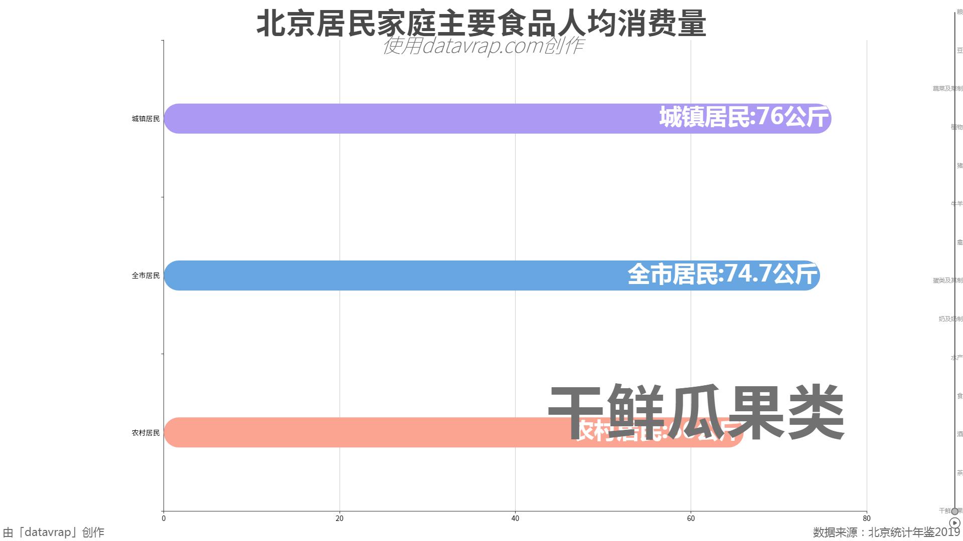 北京居民家庭主要食品人均消费量