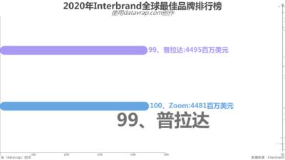 2020年Interbrand全球最佳品牌排行榜