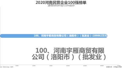 2020河南民营企业100强榜单