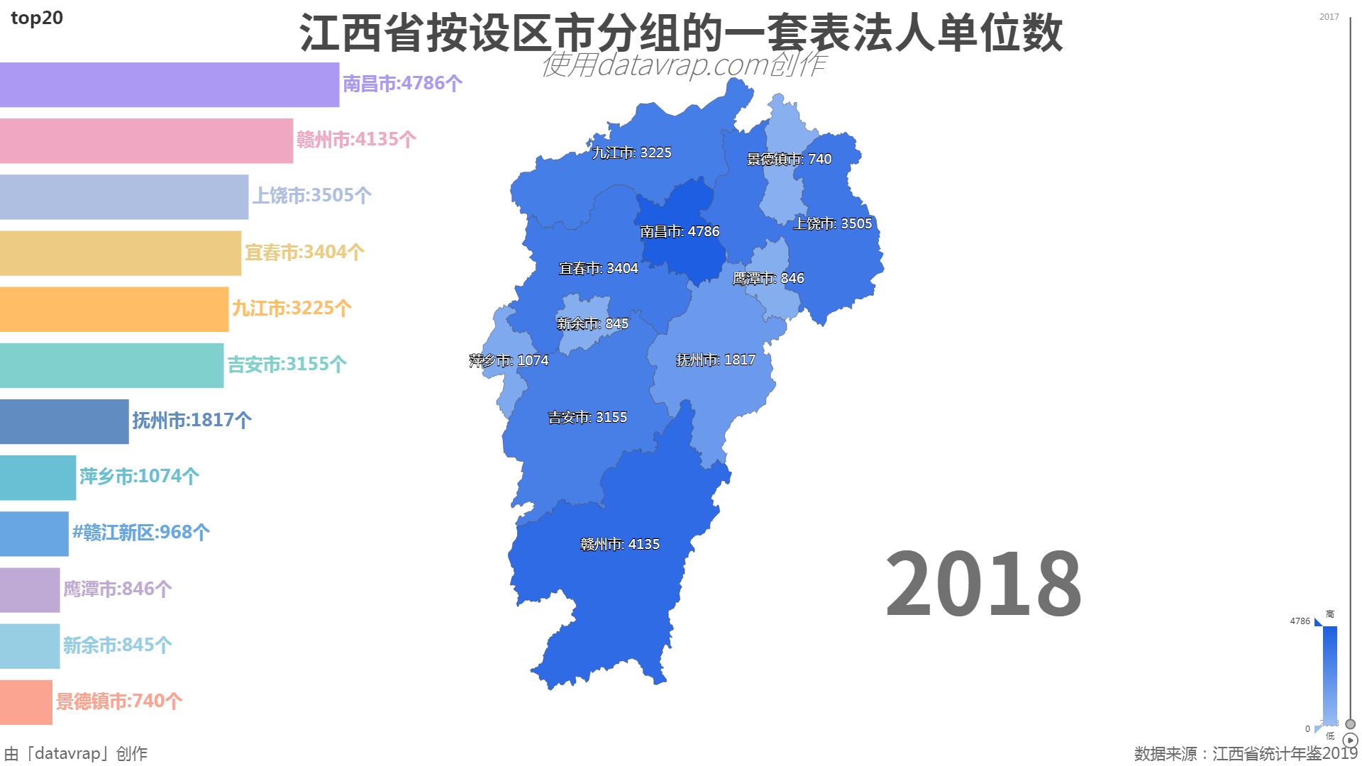 江西省按设区市分组的一套表法人单位数