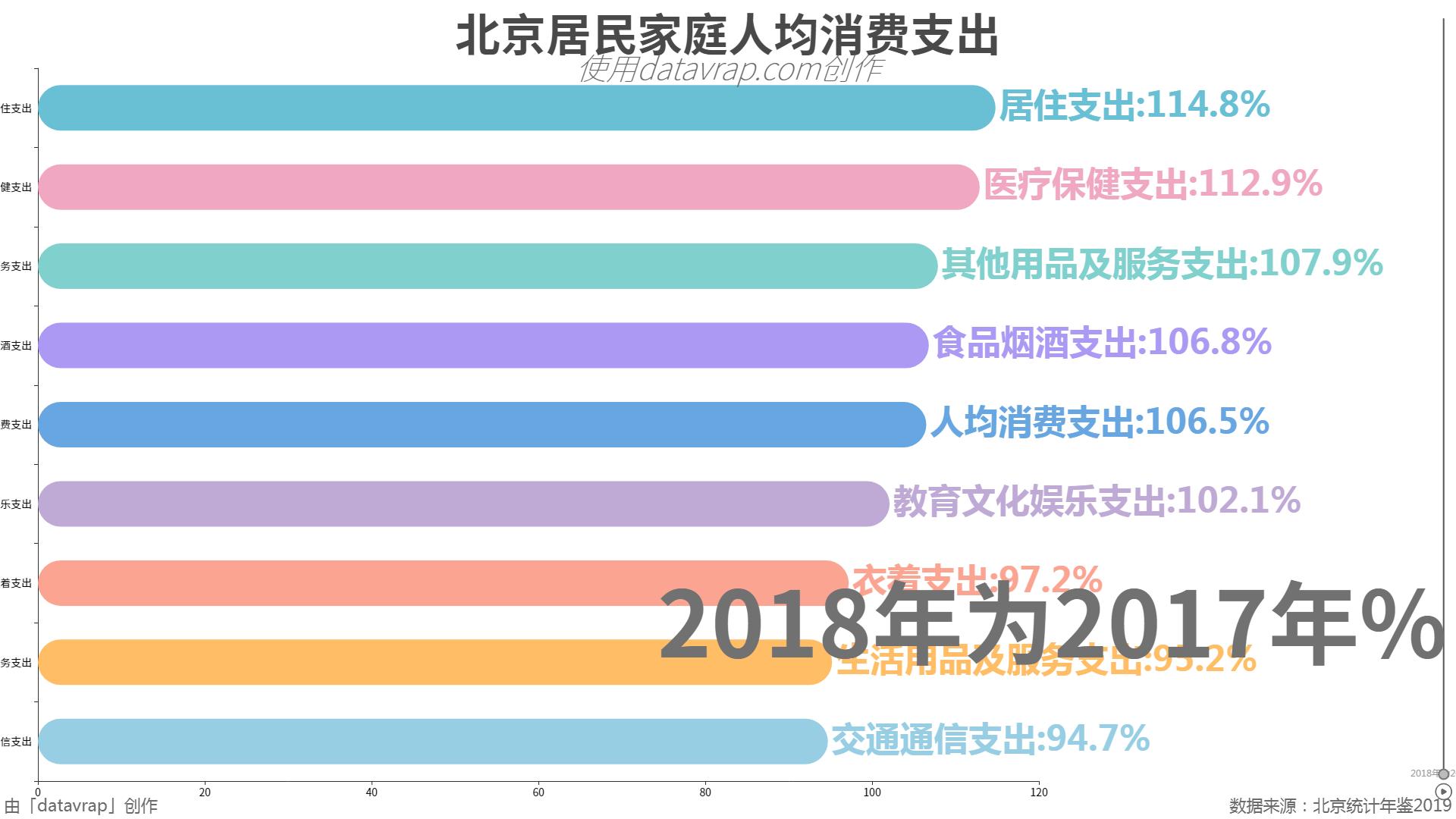 北京居民家庭人均消费支出