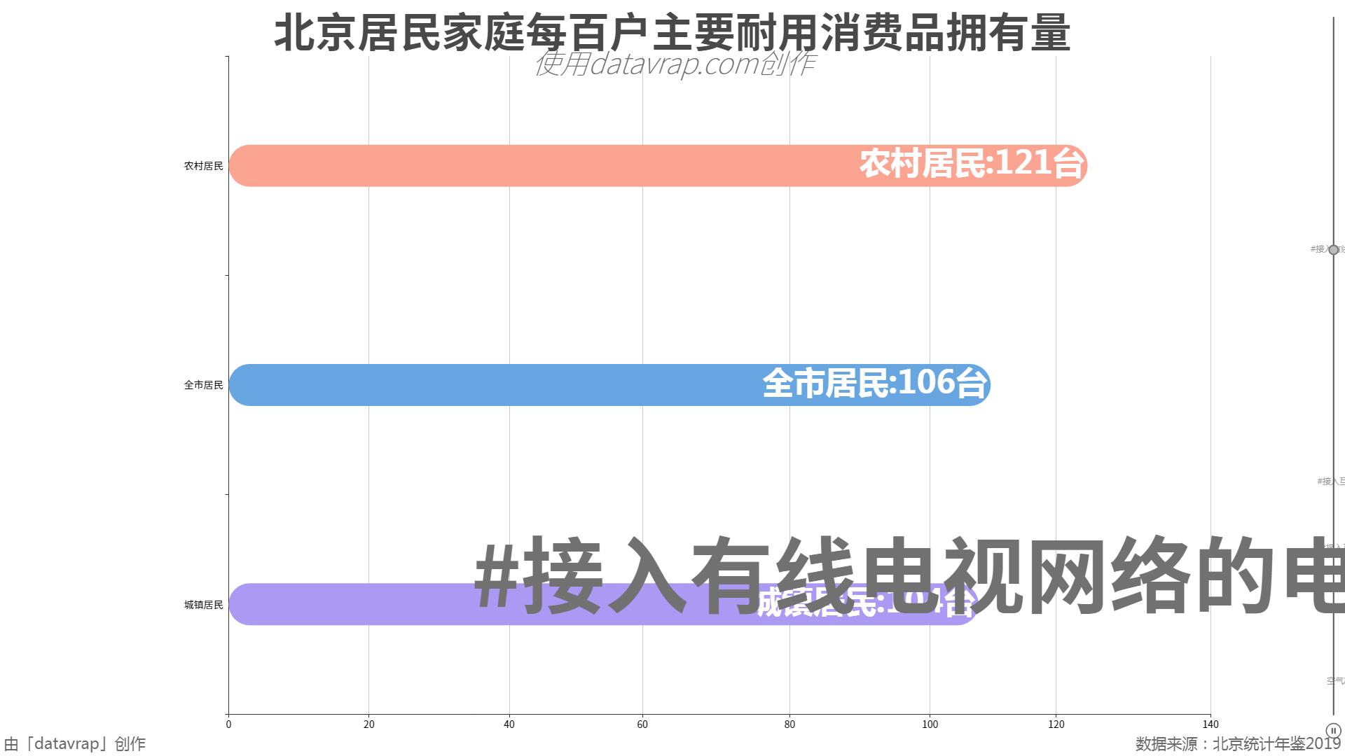 北京居民家庭每百户主要耐用消费品拥有量