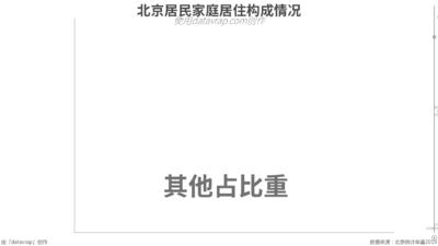北京居民家庭居住构成情况