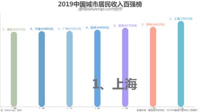 2019中国城市居民收入百强榜