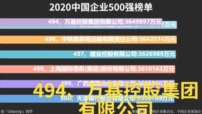 2020中国企业500强榜单