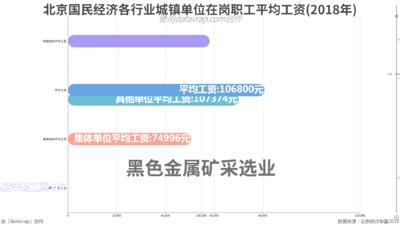 北京国民经济各行业城镇单位在岗职工平均工资(2018年)