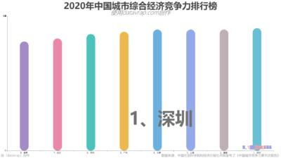 2020年中国城市综合经济竞争力排行榜