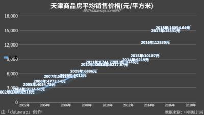 天津商品房平均销售价格(元/平方米)