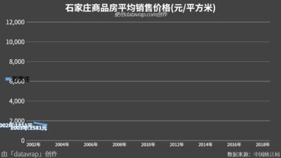石家庄商品房平均销售价格(元/平方米)