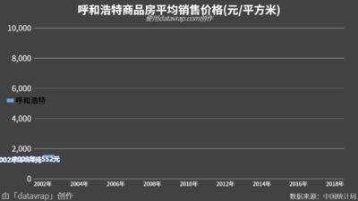 呼和浩特商品房平均销售价格(元/平方米)