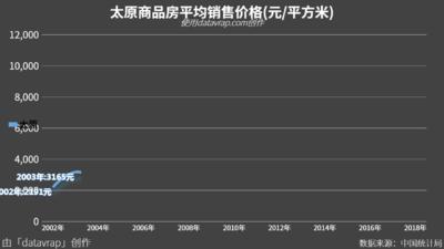 太原商品房平均销售价格(元/平方米)