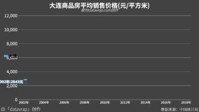 大连商品房平均销售价格(元/平方米)