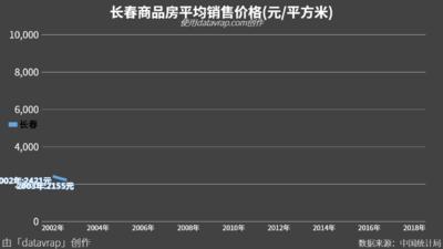 长春商品房平均销售价格(元/平方米)