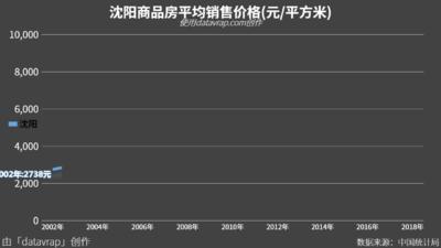 沈阳商品房平均销售价格(元/平方米)