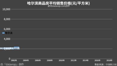 哈尔滨商品房平均销售价格(元/平方米)