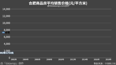合肥商品房平均销售价格(元/平方米)