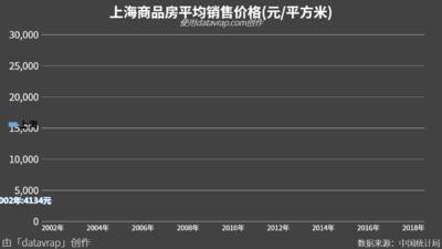 上海商品房平均销售价格(元/平方米)