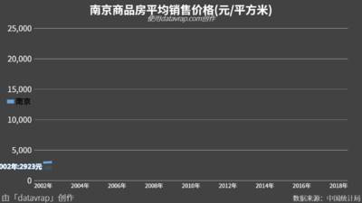 南京商品房平均销售价格(元/平方米)