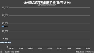 杭州商品房平均销售价格(元/平方米)