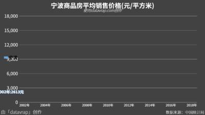 宁波商品房平均销售价格(元/平方米)